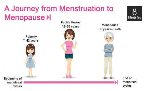 Women's Health – A Journey from Menstruation to Menopause